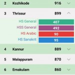 Kerala School Kalolsavam 2016 Live Score Through Mobile Application 1